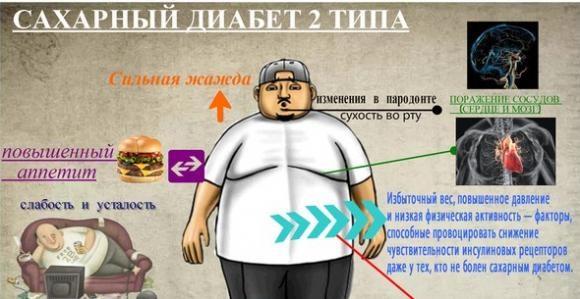 Случаи смерти от диабета 1 типа