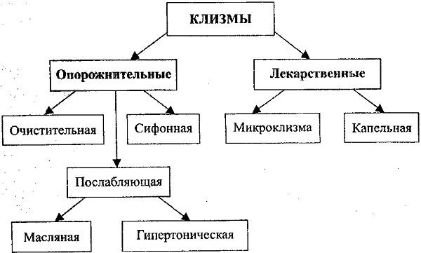 Классификация клизм
