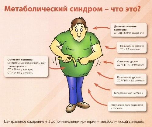 Синдром метаболический