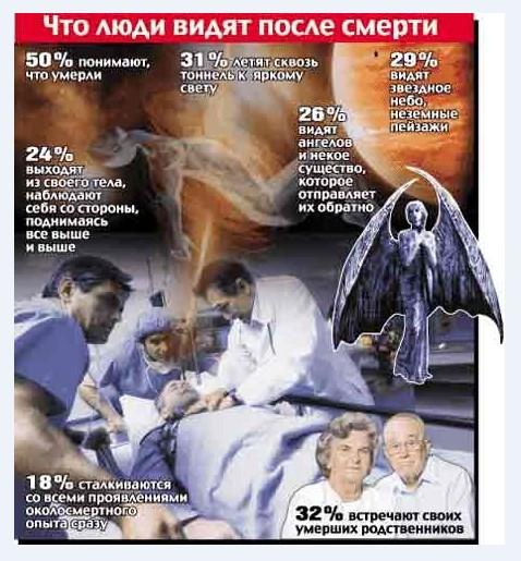 Что люди видят после смерти