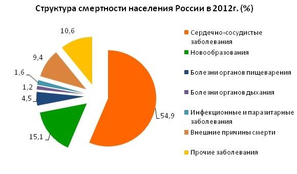 Причины смерти населения в России