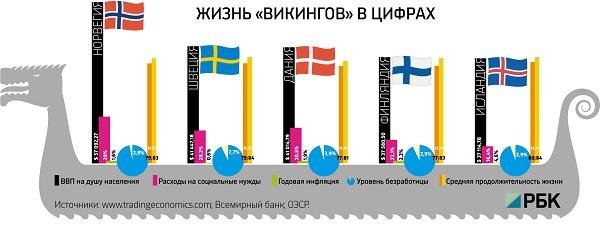 Статистика по странам викингов
