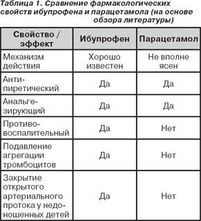 Сравнение свойств парацетомола и ибопруфена