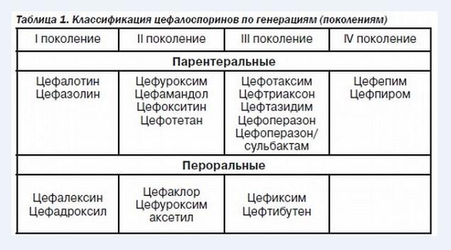 классификация цефалспоринов