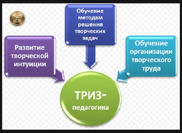 ТРИЗ-педагогика
