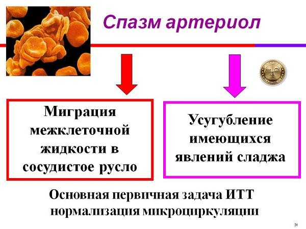 спазм артериол